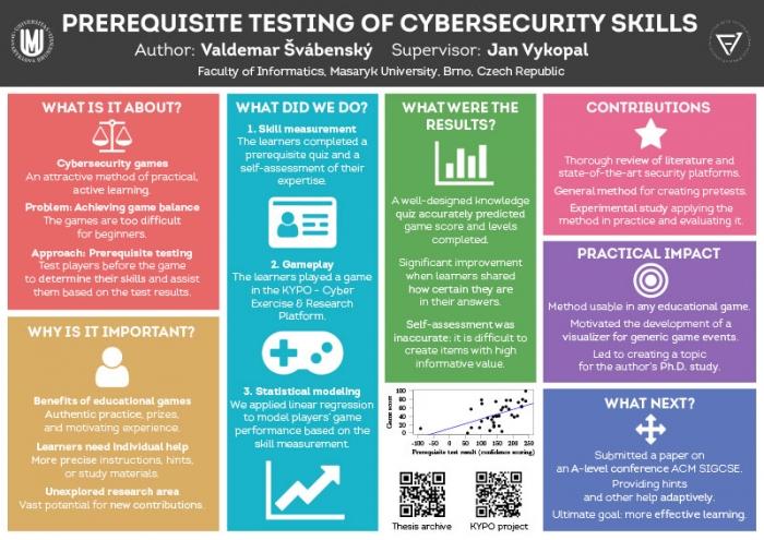 Prerequisite-testing-infografika